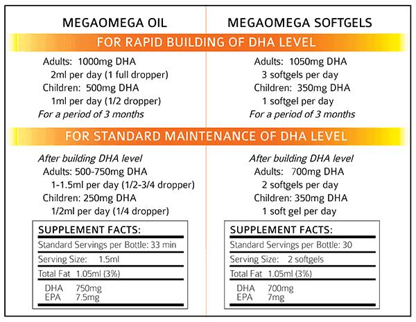 mega omega recommended-Serves
